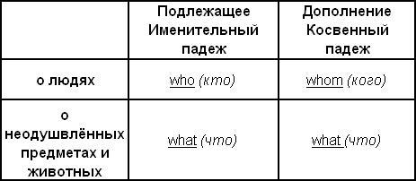 Вопросительные местоимения
