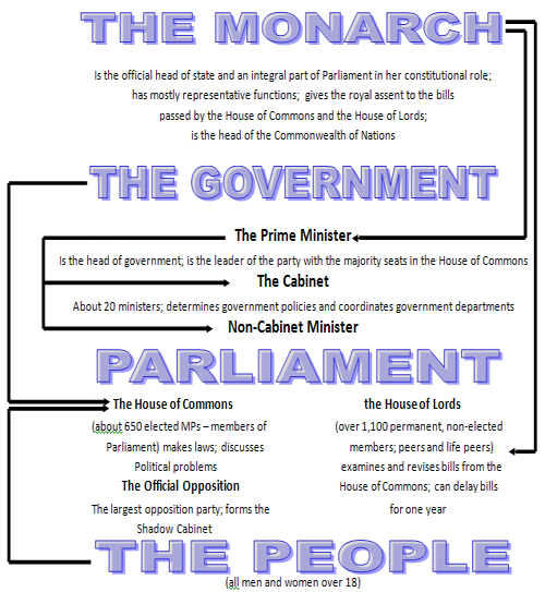 Parliamentary Democracy in Britain. How Does It Work?