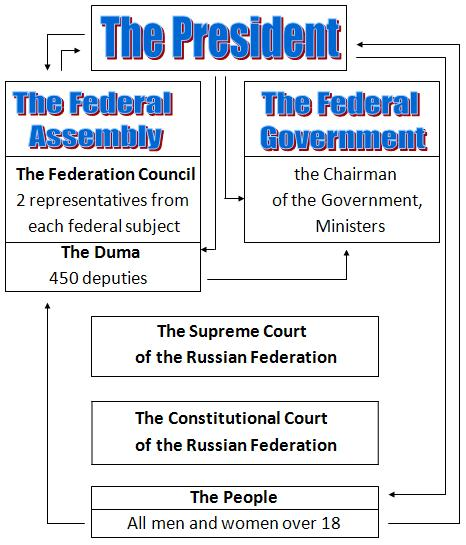 Parliamentary Democracy in the Russian Federation. How Does It Work?