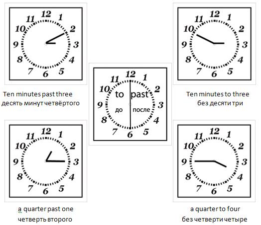 часы на английском языке картинки