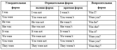 Все правила употребления глаголов was were